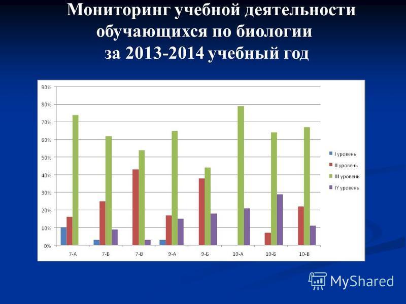 Мониторинг учебной деятельности обучающихся по биологии за 2013-2014 учебный год