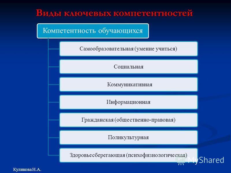 Виды ключевых компетентностей Куликова Н.А. Компетентность обучающихся Самообразовательная (умение учиться) Социальная Коммуникативная Информационная Гражданская (общественно-правовая)Поликультурная Здоровьесберегающая (психофизиологическая)