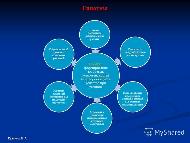 Гипотеза Процесс Процесс формирования ключевых компетентностей будет происходить успешно при условии: Четкого понимания ребенком цели работы Успешного сотрудничества в разных группах Использования полученных знаний и умений для решения жизненных зада