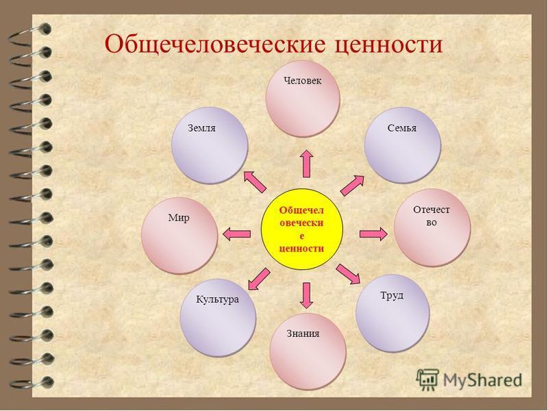 Общечеловеческие ценности Отечест во Отечест во Мир Труд Знания Культура Земля Семья Человек