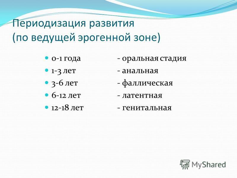 Периодизация развития (по ведущей эрогенной зоне) 0-1 года 1-3 лет 3-6 лет 6-12 лет 12-18 лет - оральная стадия - анальная - фаллическая - латентная - генитальная