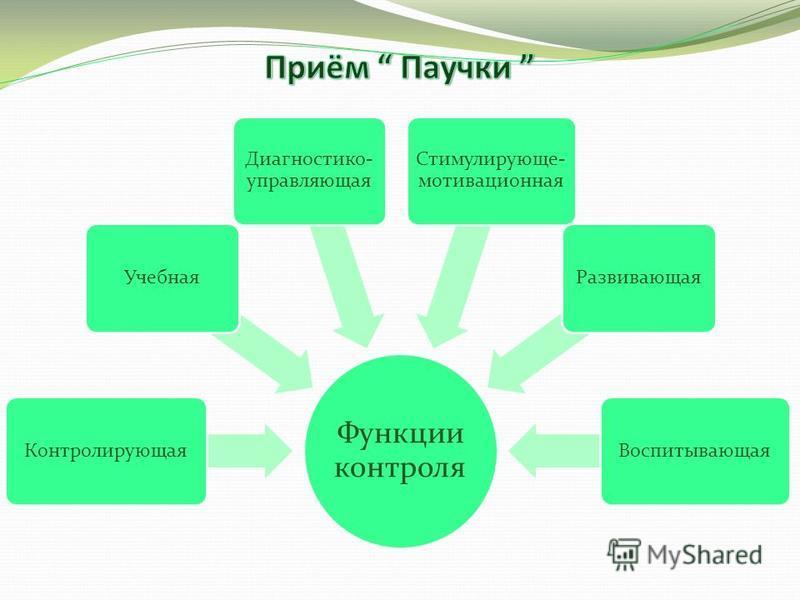 Функции контроля Контролирующая Учебная Диагностико- управляющая Стимулирующе- мотивационная Развивающая Воспитывающая