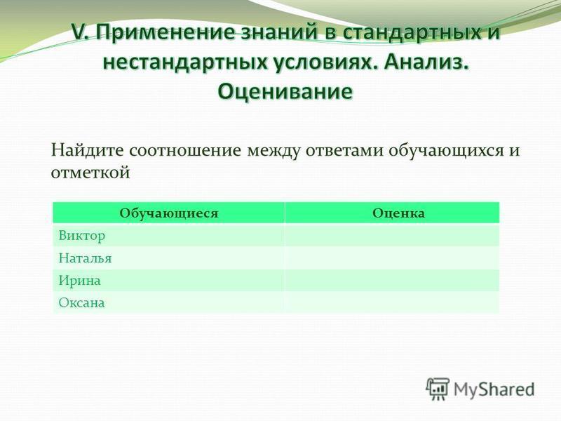 Найдите соотношение между ответами обучающихся и отметкой Обучающиеся Оценка Виктор Наталья Ирина Оксана