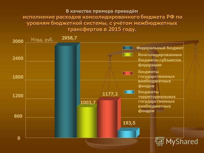 В качестве примера приведём исполнение расходов консолидированного бюджета РФ по уровням бюджетной системы, с учётом межбюджетных трансфертов в 2015 году. 0 600 1200 1800 2400 3000 Млрд. руб. 2958,7 1003,7 1177,2 193,5 Федеральный бюджет Консолидиров