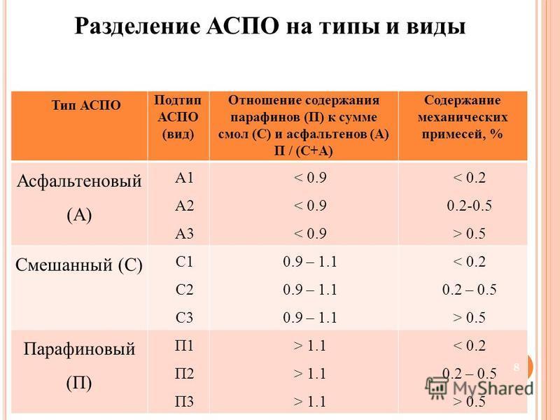 Тип АСПО Подтип АСПО (вид) Отношение содержания парафинов (П) к сумме смол (С) и асфальтенов (А) П / (С+А) Содержание механических примесей, % Асфальтеновый (А) А1 А2 А3 < 0.9 < 0.2 0.2-0.5 > 0.5 Смешанный (С) С1 С2 С3 0.9 – 1.1 < 0.2 0.2 – 0.5 > 0.5