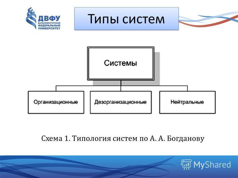 Типы систем Схема 1. Типология систем по А. А. Богданову
