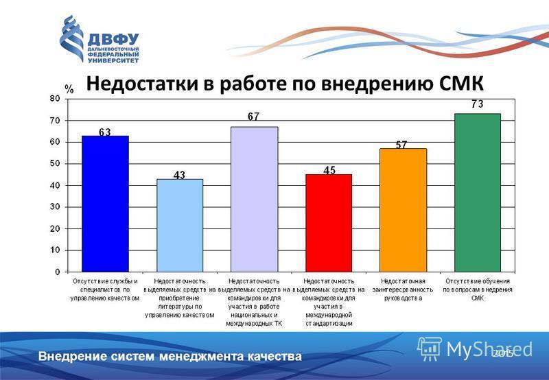 2015 Недостатки в работе по внедрению СМК Внедрение систем менеджмента качества
