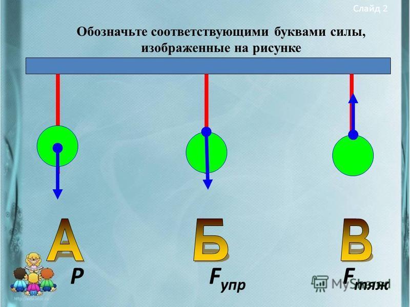 Слайд 2 Обозначьте соответствующими буквами силы, изображенные на рисунке Р F упр F тяж