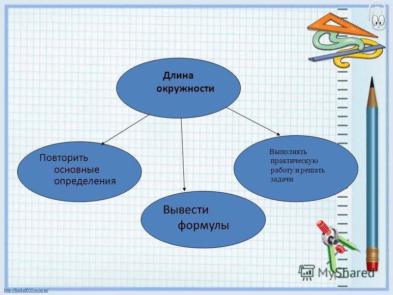 Повторить основные определения Вывести формулы Длина окружности Выполнять практическую работу и решать задачи