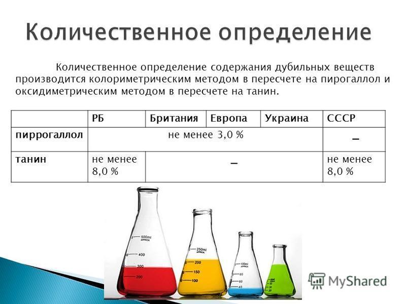РББритания ЕвропаУкраинаСССР пиррогаллолне менее 3,0 % – танин не менее 8,0 % – не менее 8,0 % Количественное определение содержания дубильных веществ производится колориметрическим методом в пересчете на пирогаллол и оксидиметрическим методом в пере