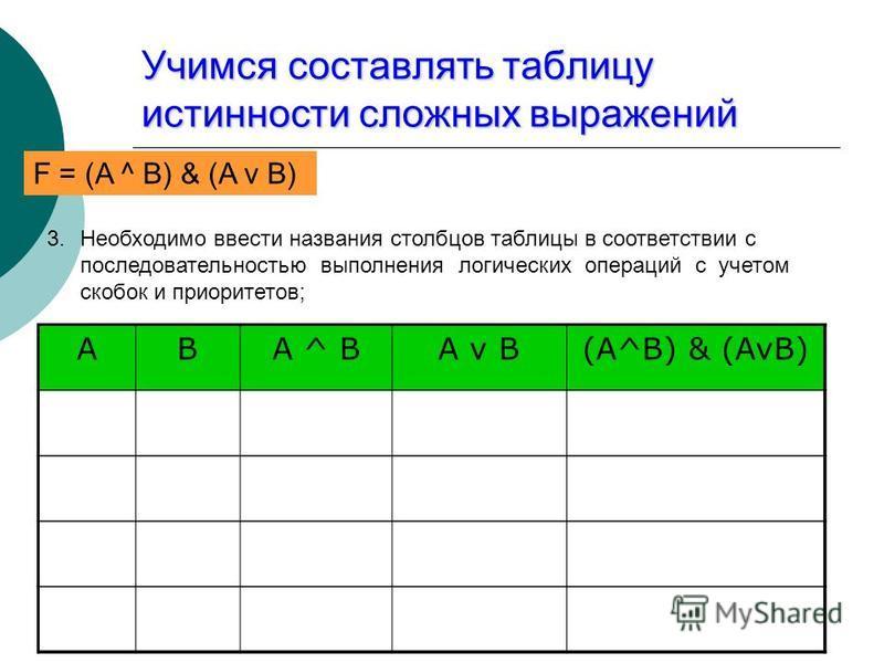 Учимся составлять таблицу истинности сложных выражений F = (AvB) & (A^B) 3. Необходимо ввести названия столбцов таблицы в соответствии с последовательностью выполнения логических операций с учетом скобок и приоритетов; ABA ^ BA v B(A^B) & (AvB) F = (