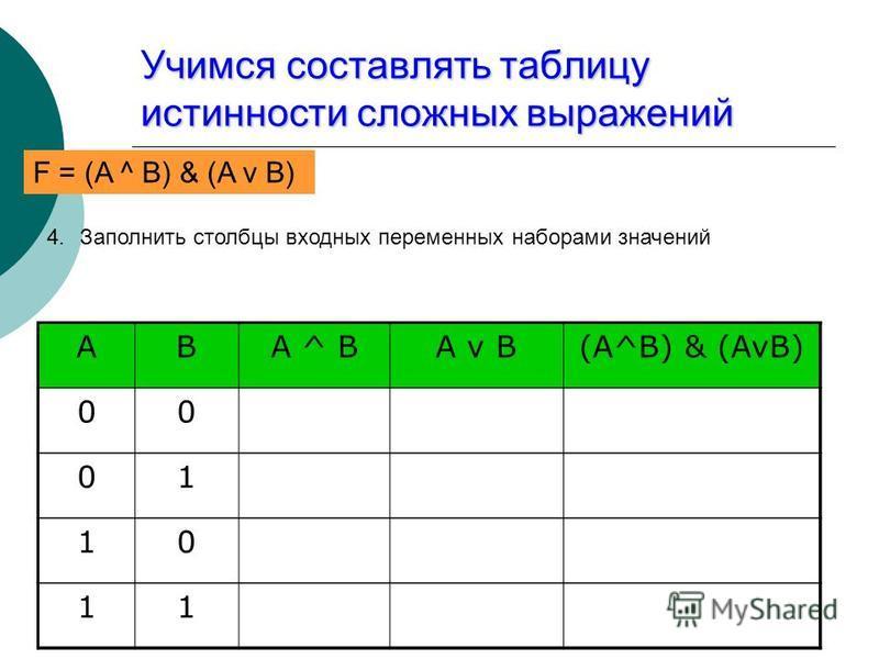 Учимся составлять таблицу истинности сложных выражений F = (AvB) & (A^B) 4. Заполнить столбцы входных переменных наборами значений ABA ^ BA v B(A^B) & (AvB) 00 01 10 11 F = (A ^ B) & (A v B)
