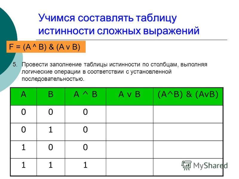Учимся составлять таблицу истинности сложных выражений F = (AvB) & (A^B) 5. Провести заполнение таблицы истинности по столбцам, выполняя логические операции в соответствии с установленной последовательностью. ABA ^ BA v B(A^B) & (AvB) 000 010 100 111