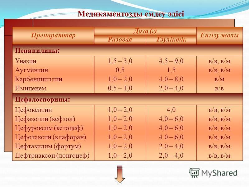 Медикаментозды емдеу әдісі Препараттар Доза (г) Енгізу желы РазоваяТәуліктік Пеницилины : Уназин Аугментин Карбенициллин Имипенем 1,5 – 3,0 0,5 1,0 – 2,0 0,5 – 1,0 4,5 – 9,0 1,5 4,0 – 8,0 2,0 – 4,0 в/в, в/м в/м в/в Цефалоспорины : Цефокситин Цефазоли