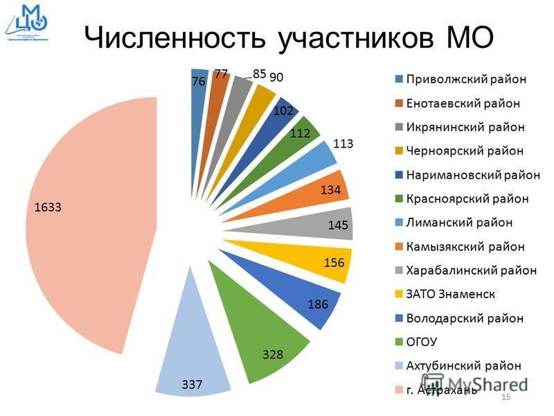 Численность участников МО 15