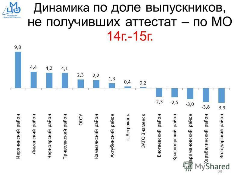 Динамика по доле выпускников, не получивших аттестат – по МО 14 г.-15 г. 25