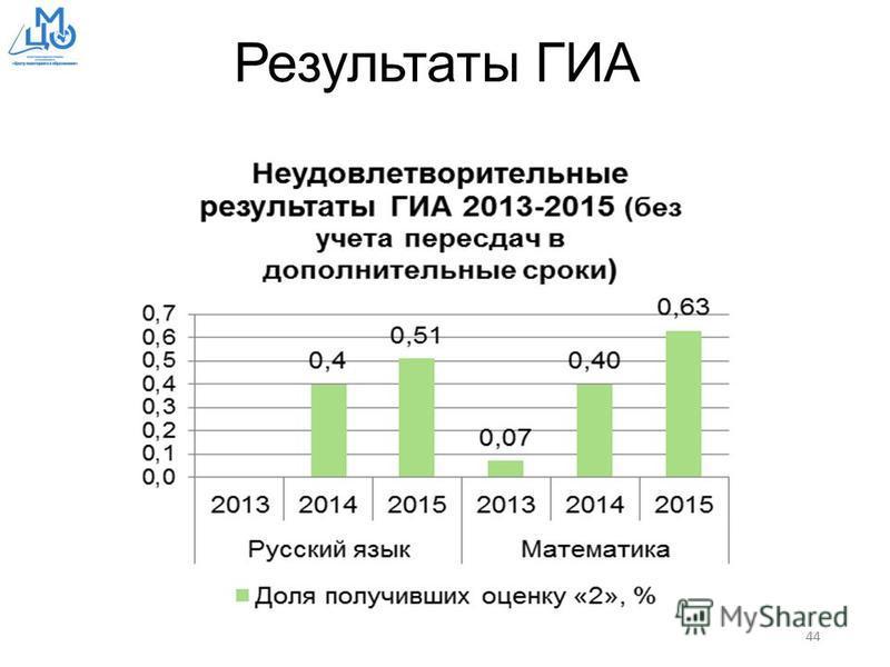 Результаты ГИА 44
