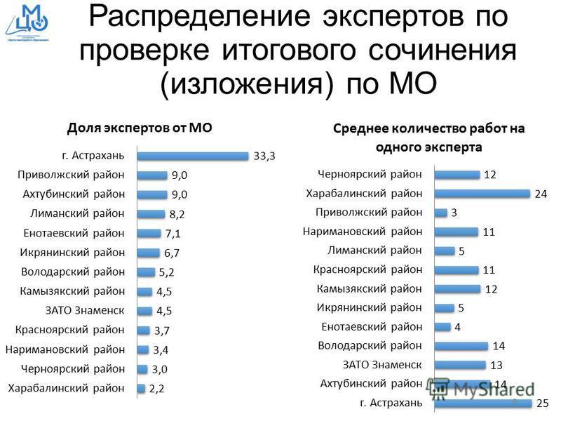 Распределение экспертов по проверке итогового сочинения (изложения) по МО 8
