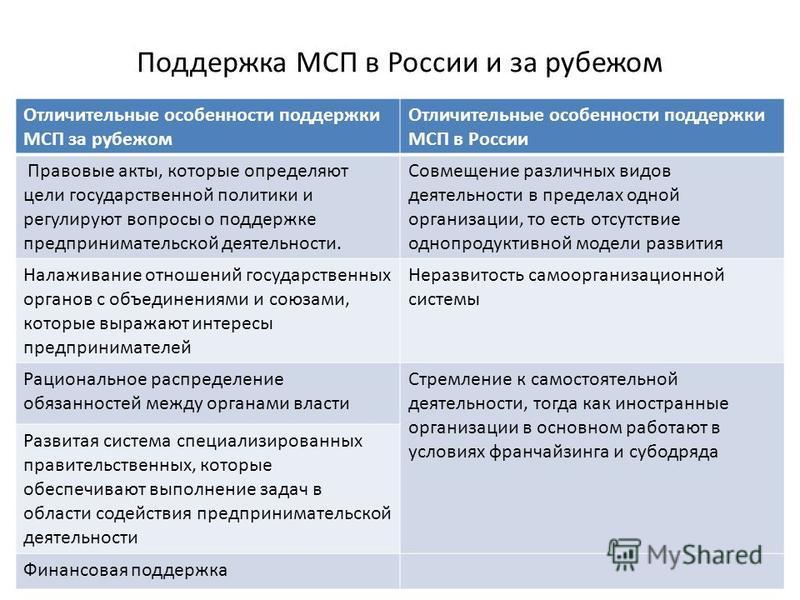 Поддержка МСП в России и за рубежом Отличительные особенности поддержки МСП за рубежом Отличительные особенности поддержки МСП в России Правовые акты, которые определяют цели государственной политики и регулируют вопросы о поддержке предпринимательск