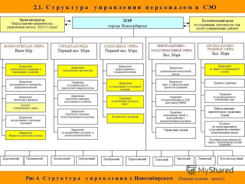 МЭР города Новосибирска ЭКОНОМИЧЕСКАЯ СФЕРА Вице Мэр Департамент стратегического управления и планирования развитием Департамент промышленности инноваций и предпринимательства Департамент имущественных и земельных отношений Департамент Экономики и фи