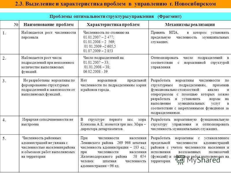 2.3. Выделение и характеристика проблем в управлению г. Новосибирском Проблемы оптимальности структуры управления (Фрагмент) Наименование проблем Характеристика проблем Механизмы реализации 1. Наблюдается рост численности персонала Численность по сто