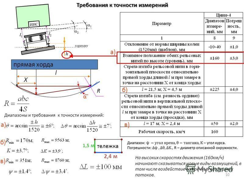 б) в) а) α прямая хорда R l X Диапазоны и требования к точности измерений: а) б) в) тележка 2,4 м 1,5 м Требования к точности измерений 10 На высоких скоростях движения (160 км/ч) начинают сказываться новые виды возмущений, в том числе воздействие вс