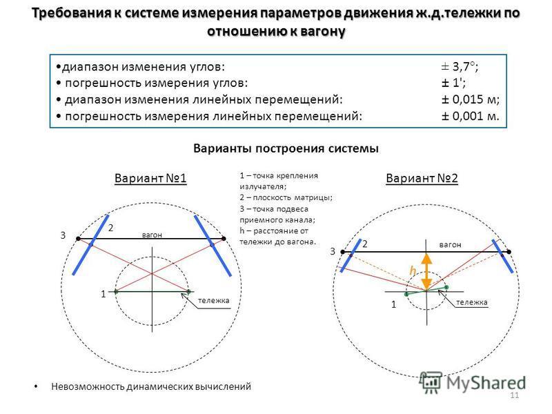 диапазон изменения углов: ± 3,7°; погрешность измерения углов: ± 1'; диапазон изменения линейных перемещений: ± 0,015 м; погрешность измерения линейных перемещений: ± 0,001 м. Требования к системе измерения параметров движения ж.д.тележки по отношени
