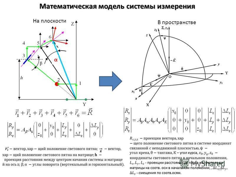 Математическая модель системы измерения На плоскости В пространстве α 12
