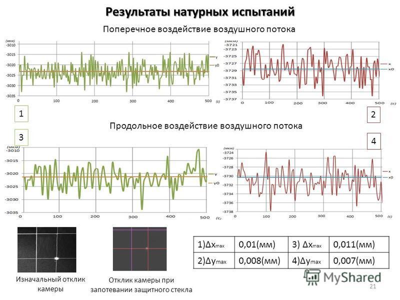 Результаты натурных испытаний Отклик камеры при запотевании защитного стекла Изначальный отклик камеры 21 Поперечное воздействие воздушного потока Продольное воздействие воздушного потока 1 2 3 4 1)x max 0,01(мм)3) x max 0,011(мм) 2)y max 0,008(мм)4)