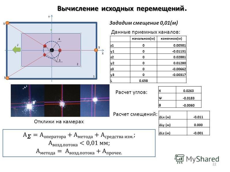 Вычислениеисходныхперемещений Вычисление исходных перемещений. Отклики на камерах 22 начальное(м)конечное(м) z100.00581 y10-0.01131 z200.02881 y200.01280 z30-0.00662 y30-0.00317 L0.658 К0.0263 Ψ-0.0183 θ-0.0060 Lx (м)-0.011 Ly (м)0.000 Lz (м)-0.001 З