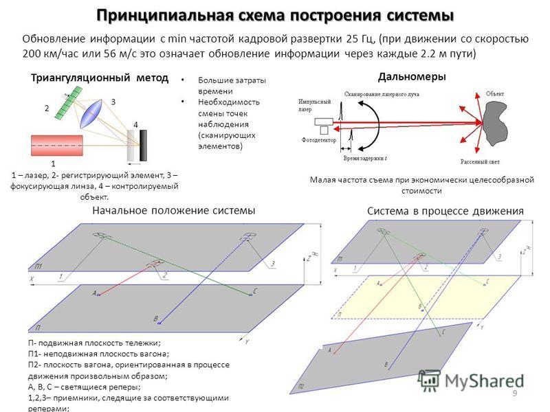 Принципиальная схема построения системы Начальное положение системы Система в процессе движения П- подвижная плоскость тележки; П1- неподвижная плоскость вагона; П2- плоскость вагона, ориентированная в процессе движения произвольным образом; А, В, С