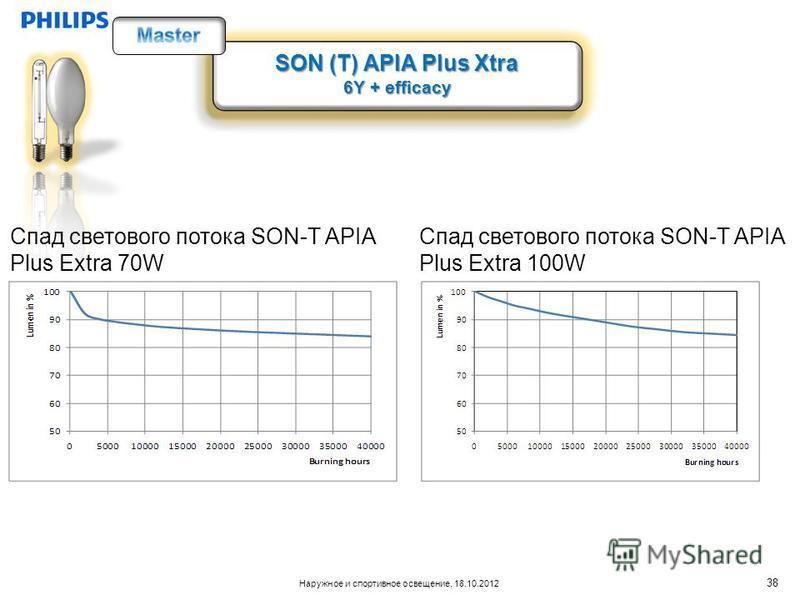 Наружное и спортивное освещение, 18.10.2012 SON (T) APIA Plus Xtra 6Y + efficacy SON (T) APIA Plus Xtra 6Y + efficacy Спад светового потока SON-T APIA Plus Extra 70W Спад светового потока SON-T APIA Plus Extra 100W 38
