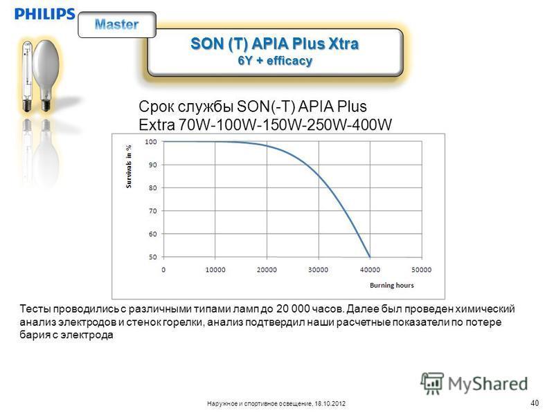 Наружное и спортивное освещение, 18.10.2012 SON (T) APIA Plus Xtra 6Y + efficacy SON (T) APIA Plus Xtra 6Y + efficacy Срок службы SON(-T) APIA Plus Extra 70W-100W-150W-250W-400W Тесты проводились с различными типами ламп до 20 000 часов. Далее был пр
