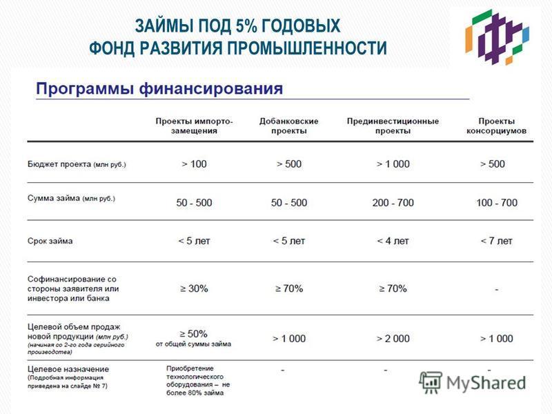 ЗАЙМЫ ПОД 5% ГОДОВЫХ ФОНД РАЗВИТИЯ ПРОМЫШЛЕННОСТИ