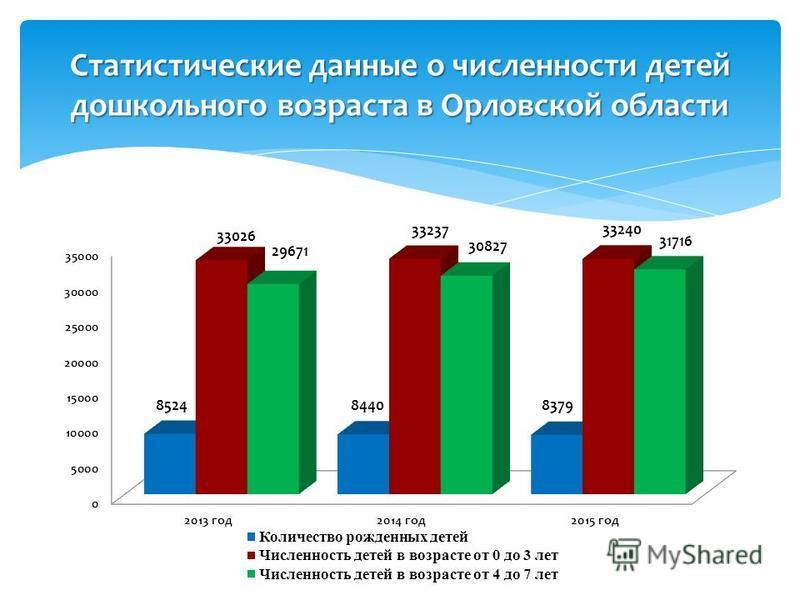 Статистические данные о численности детей дошкольного возраста в Орловской области
