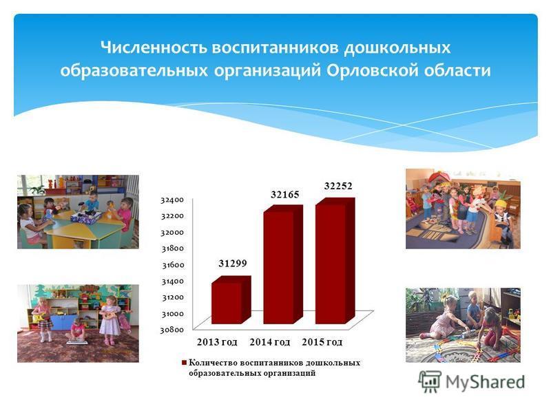 Численность воспитанников дошкольных образовательных организаций Орловской области