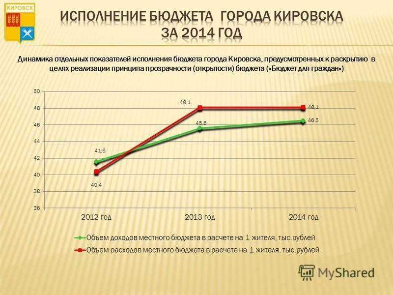 Динамика отдельных показателей исполнения бюджета города Кировска, предусмотренных к раскрытию в целях реализации принципа прозрачности (открытости) бюджета («Бюджет для граждан»)