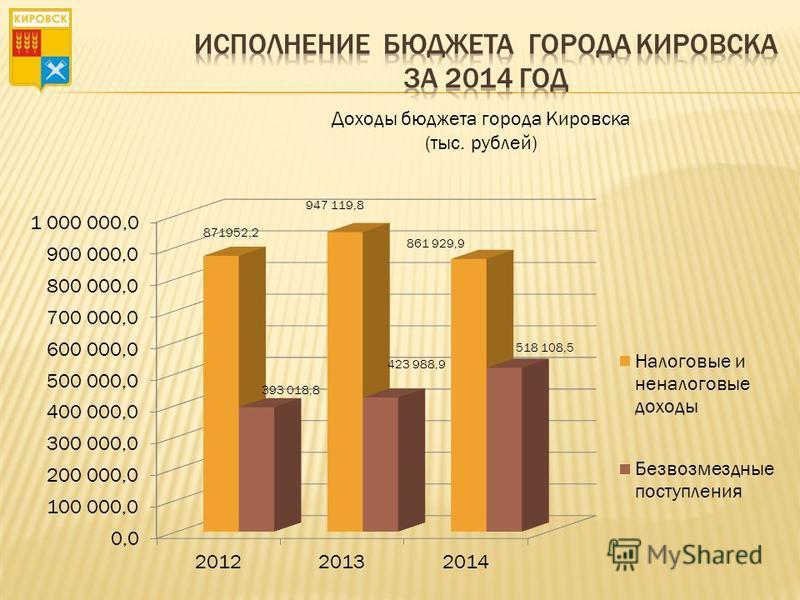 Доходы бюджета города Кировска (тыс. рублей)
