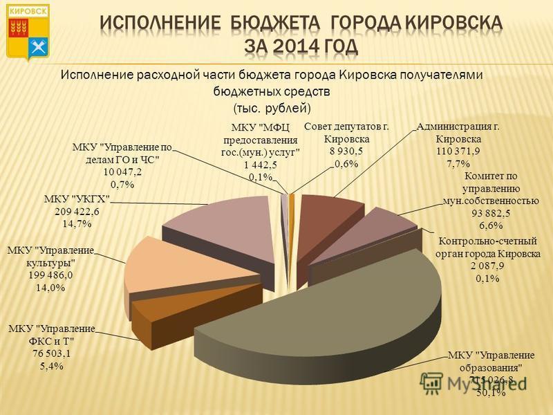 Исполнение расходной части бюджета города Кировска получателями бюджетных средств (тыс. рублей)