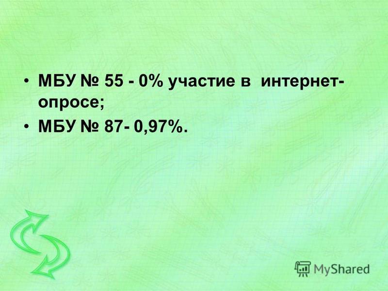 МБУ 55 - 0% участие в интернет- опросе; МБУ 87- 0,97%.