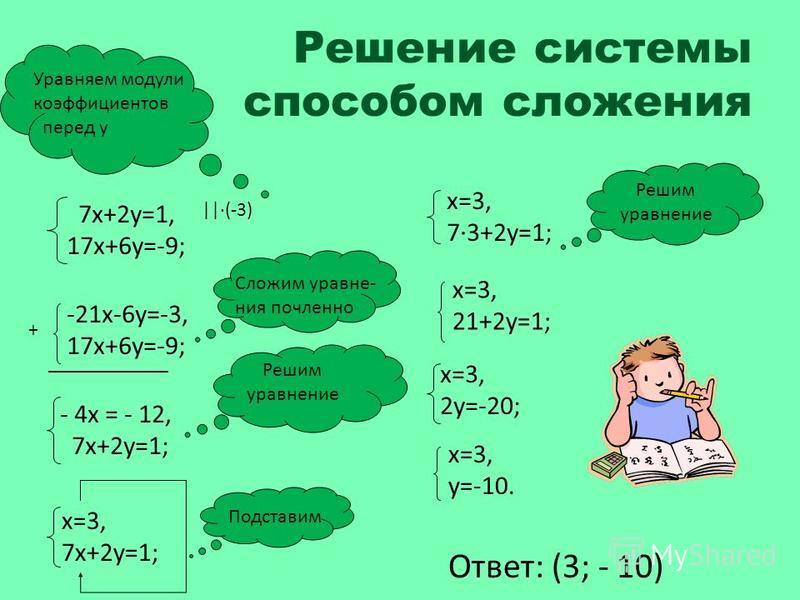 Решение системы способом сложения 7 х+2 у=1, 17 х+6 у=-9; Уравняем модули коэффициентов перед у ||·(-3) -21 х-6 у=-3, 17 х+6 у=-9; + ____________ - 4 х = - 12, 7 х+2 у=1; Сложим уравнения почленноее Решим уравнение х=3, 7 х+2 у=1; Подставим х=3, 7·3+