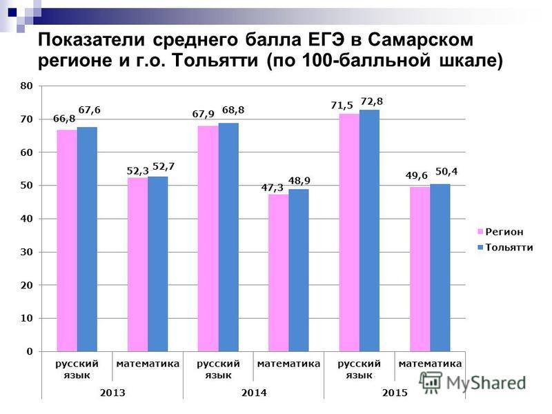 Показатели среднего балла ЕГЭ в Самарском регионе и г.о. Тольятти (по 100-балльной шкале)