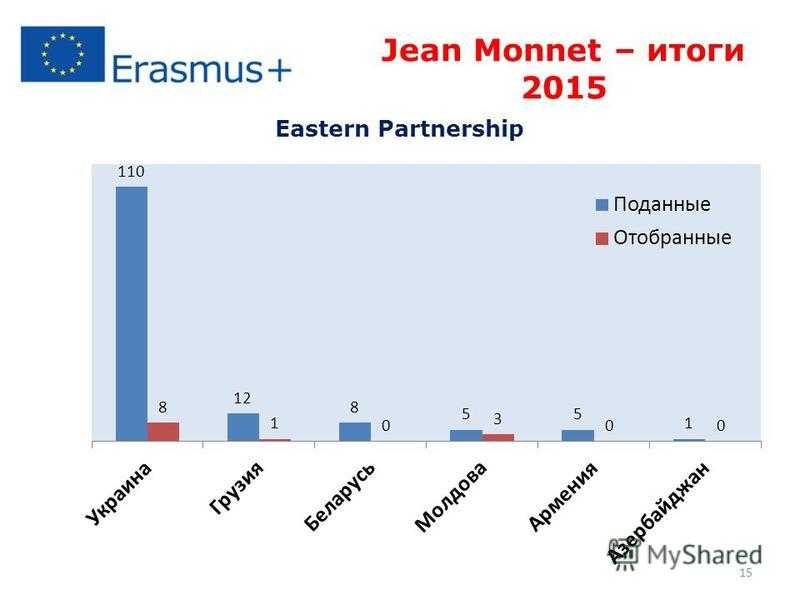 15 Jean Monnet – итоги 2015 Eastern Partnership