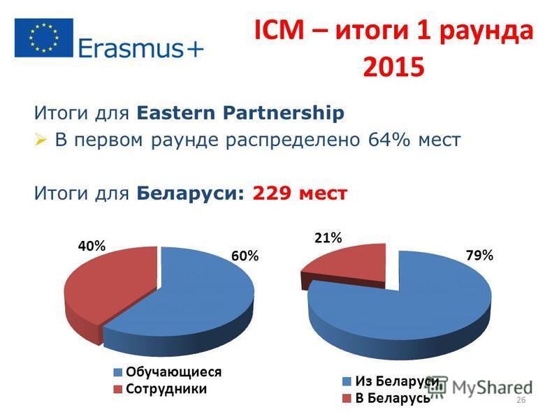 Итоги для Eastern Partnership В первом раунде распределено 64% мест Итоги для Беларуси: 229 мест ICM – итоги 1 раунда 2015 26