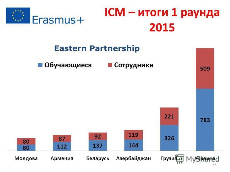 ICM – итоги 1 раунда 2015 Eastern Partnership 27