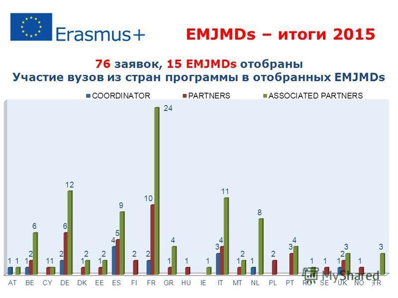 EMJMDs – итоги 2015 76 заявок, 15 EMJMDs отобраны Участие вузов из стран программы в отобранных EMJMDs 7