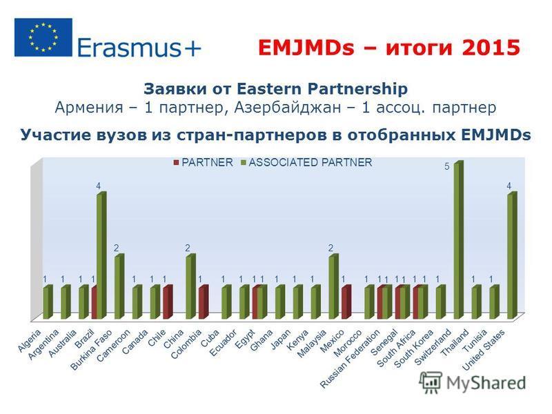 EMJMDs – итоги 2015 Заявки от Eastern Partnership Армения – 1 партнер, Азербайджан – 1 ассоц. партнер Участие вузов из стран-партнеров в отобранных EMJMDs