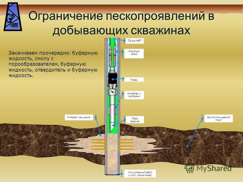 Ограничение пескопроявлений в добывающих скважинах Струйный насос 73 мм НКТ Пакер Закачиваем поочередно: буферную жидкость, смолу с порообразователем, буферную жидкость, отвердитель и буферную жидкость. Высокопроницаемый пласт Интервал нарушения Иску