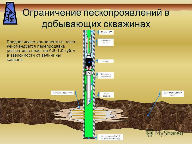 Ограничение пескопроявлений в добывающих скважинах Струйный насос 73 мм НКТ Пакер Продавливаем компоненты в пласт. Рекомендуется перепродавца реагентов в пласт на 0,5-1,0 куб.м в зависимости от величины каверны Высокопроницаемый пласт Интервал наруше