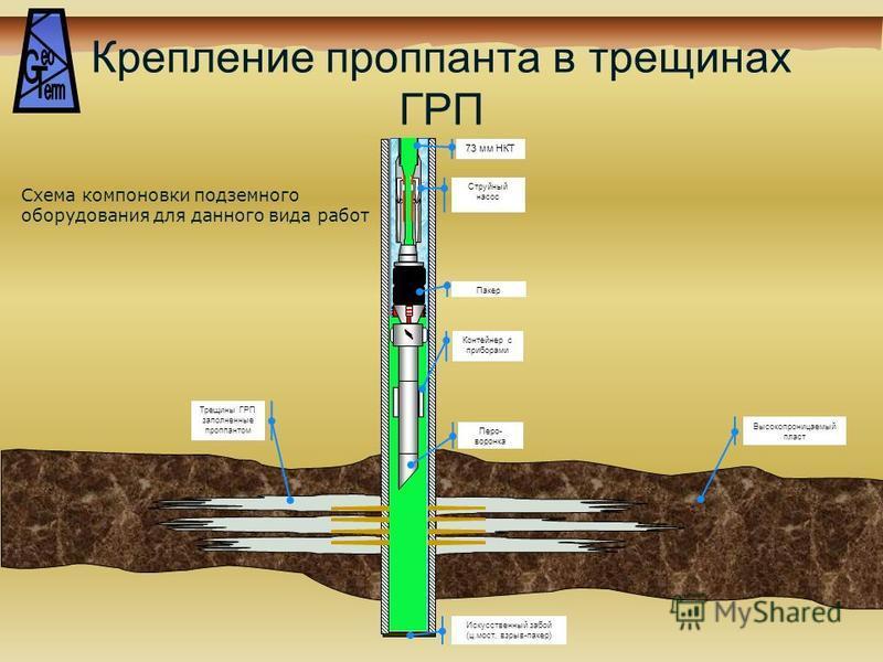 Крепление проппанта в трещинах ГРП Струйный насос 73 мм НКТ Пакер Высокопроницаемый пласт Трещины ГРП заполненные проппантом Схема компоновки подземного оборудования для данного вида работ Искусственный забой (ц.мост, взрыв-пакер) Контейнер с прибора